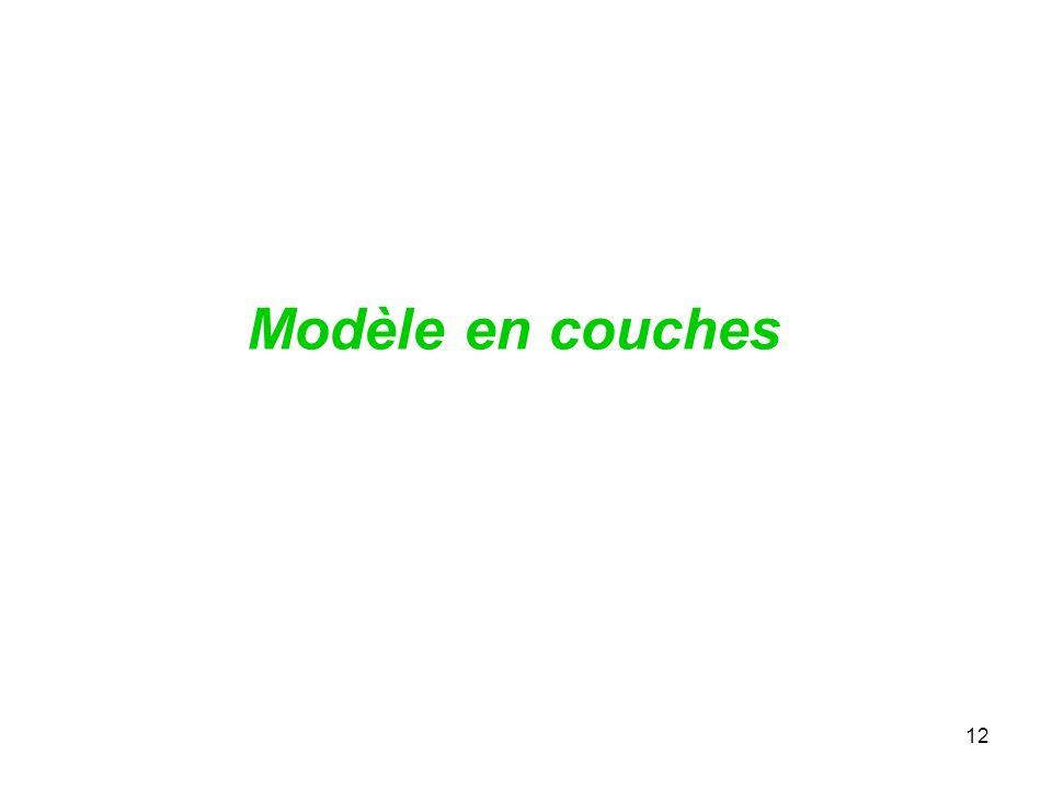 Modèle en couches