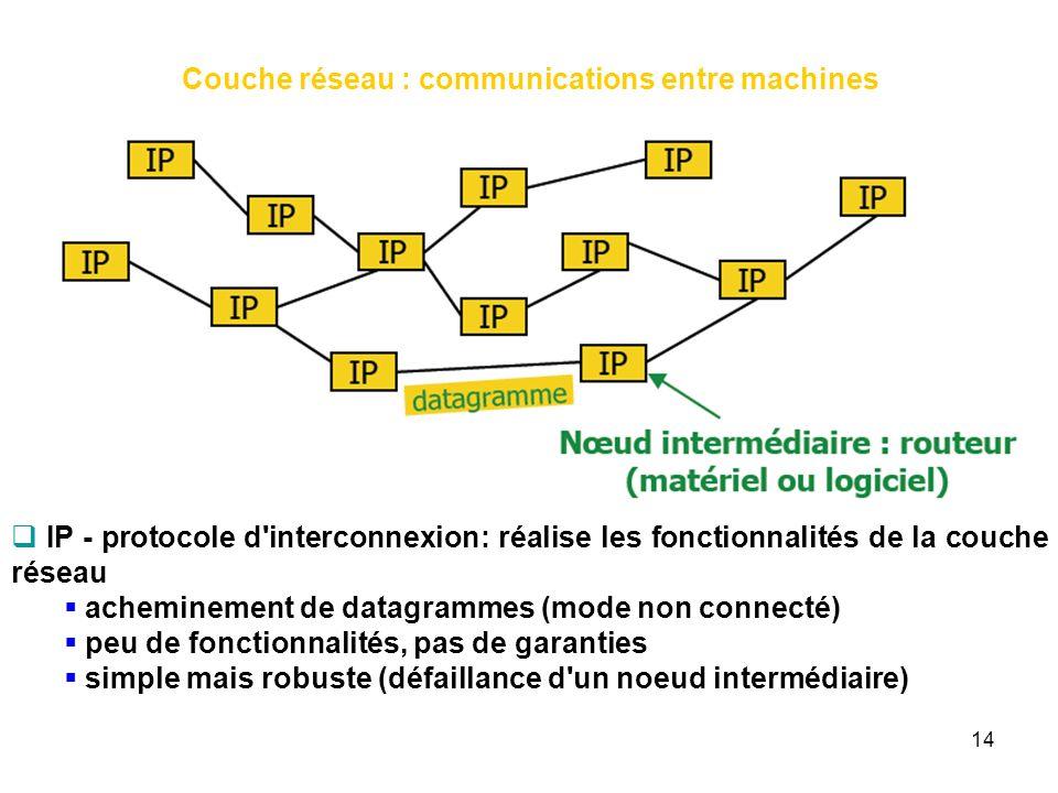 Couche réseau : communications entre machines
