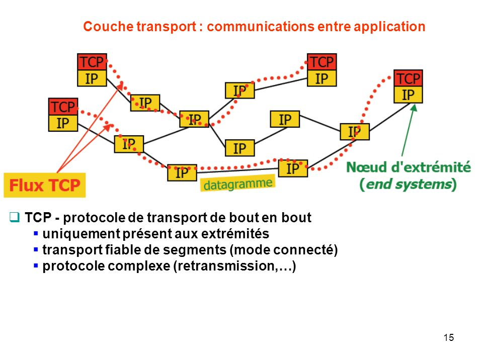Couche transport : communications entre application