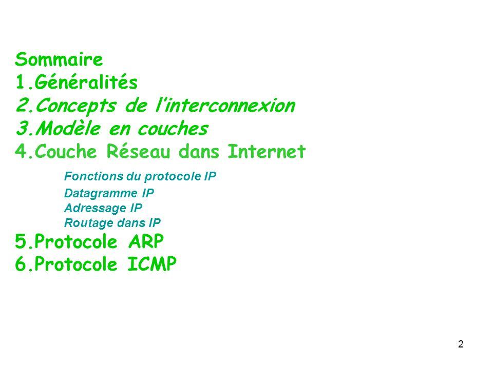Concepts de l'interconnexion Modèle en couches