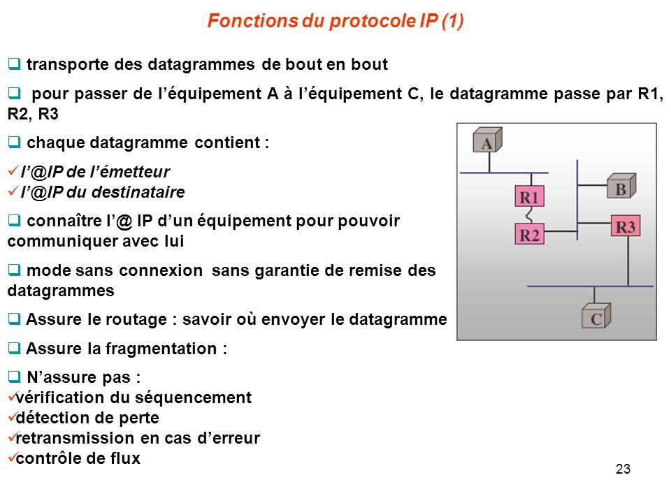 Fonctions du protocole IP (1)
