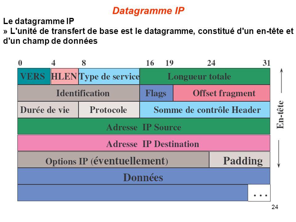 Datagramme IP Le datagramme IP