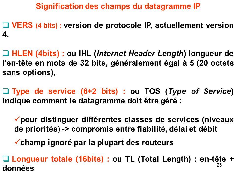Signification des champs du datagramme IP
