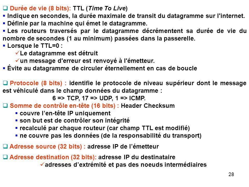 Durée de vie (8 bits): TTL (Time To Live)