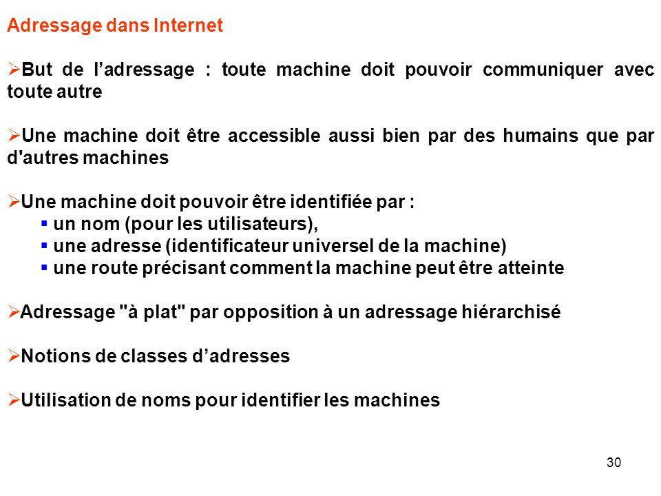 Adressage dans Internet