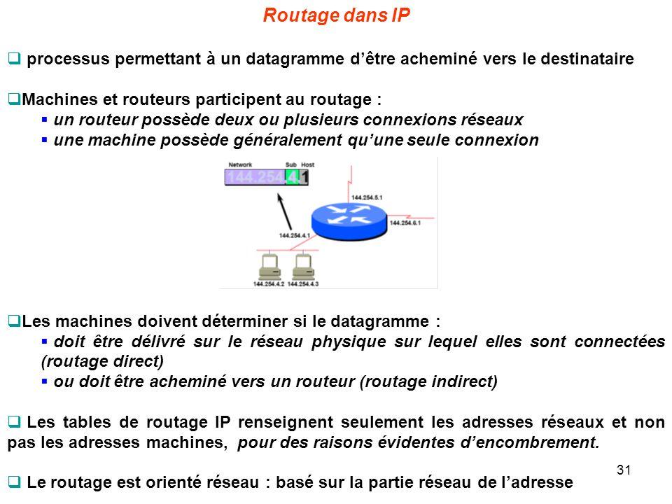 Routage dans IP processus permettant à un datagramme d'être acheminé vers le destinataire. Machines et routeurs participent au routage :