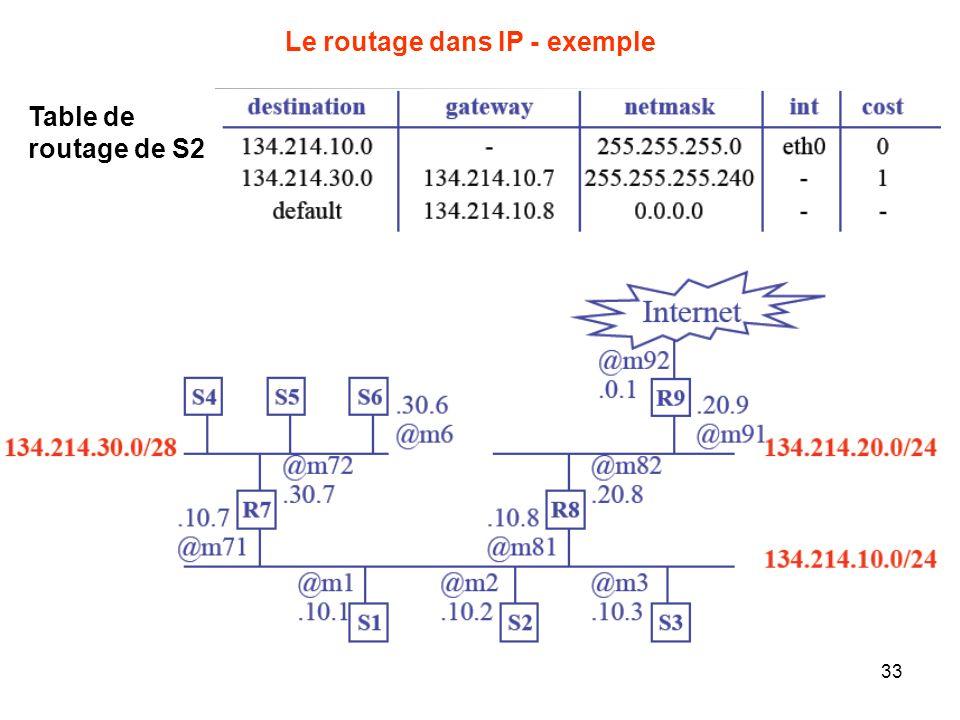 Le routage dans IP - exemple