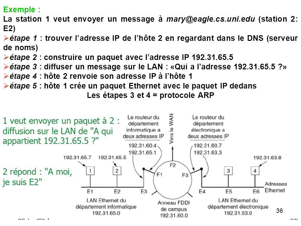 Les étapes 3 et 4 = protocole ARP