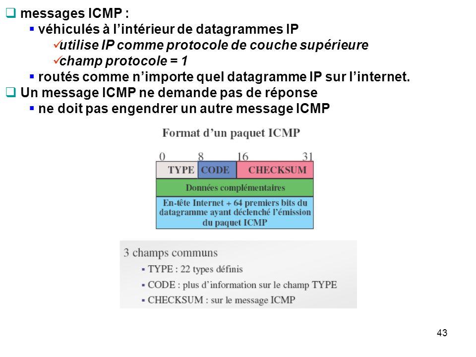 messages ICMP : véhiculés à l'intérieur de datagrammes IP. utilise IP comme protocole de couche supérieure.