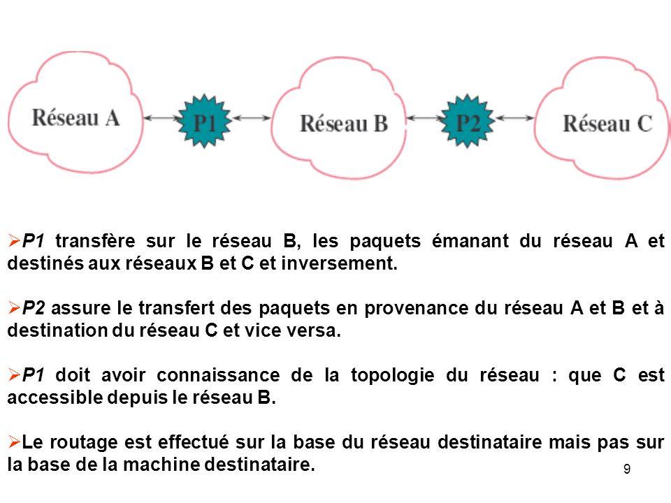 P1 transfère sur le réseau B, les paquets émanant du réseau A et destinés aux réseaux B et C et inversement.