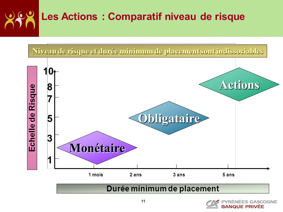 Monétaire Obligataire Actions