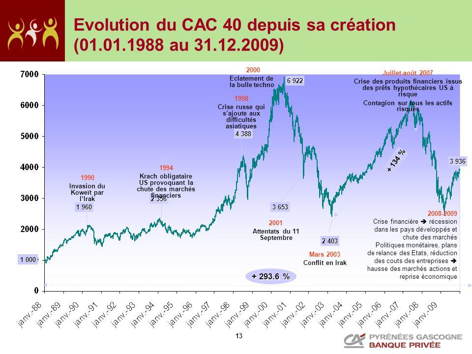 Evolution du CAC 40 depuis sa création (01.01.1988 au 31.12.2009)