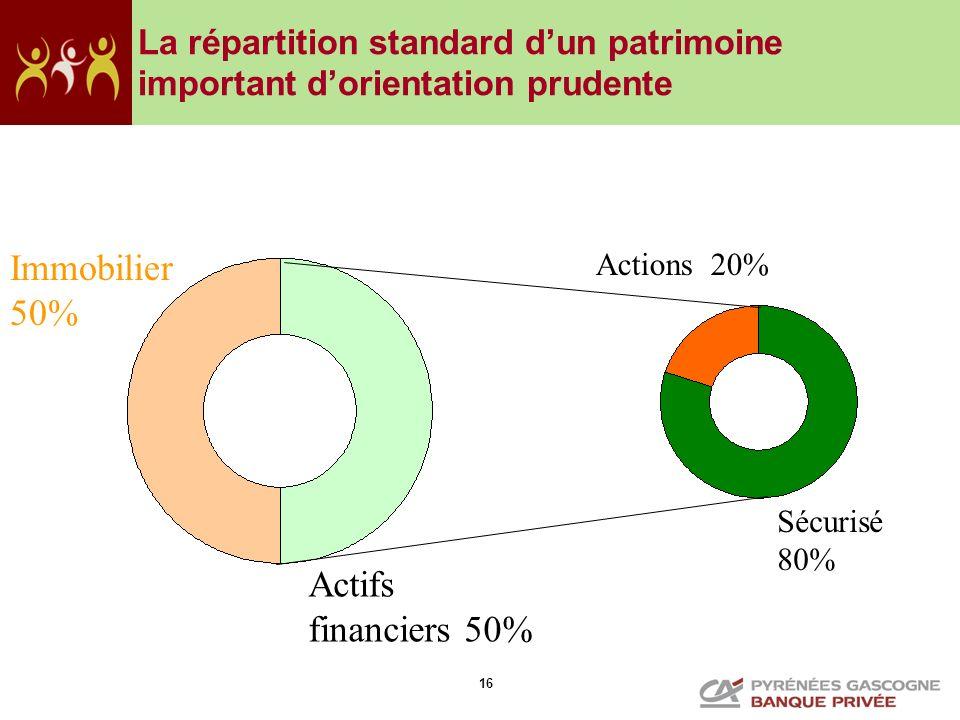 Immobilier 50% Actifs financiers 50%