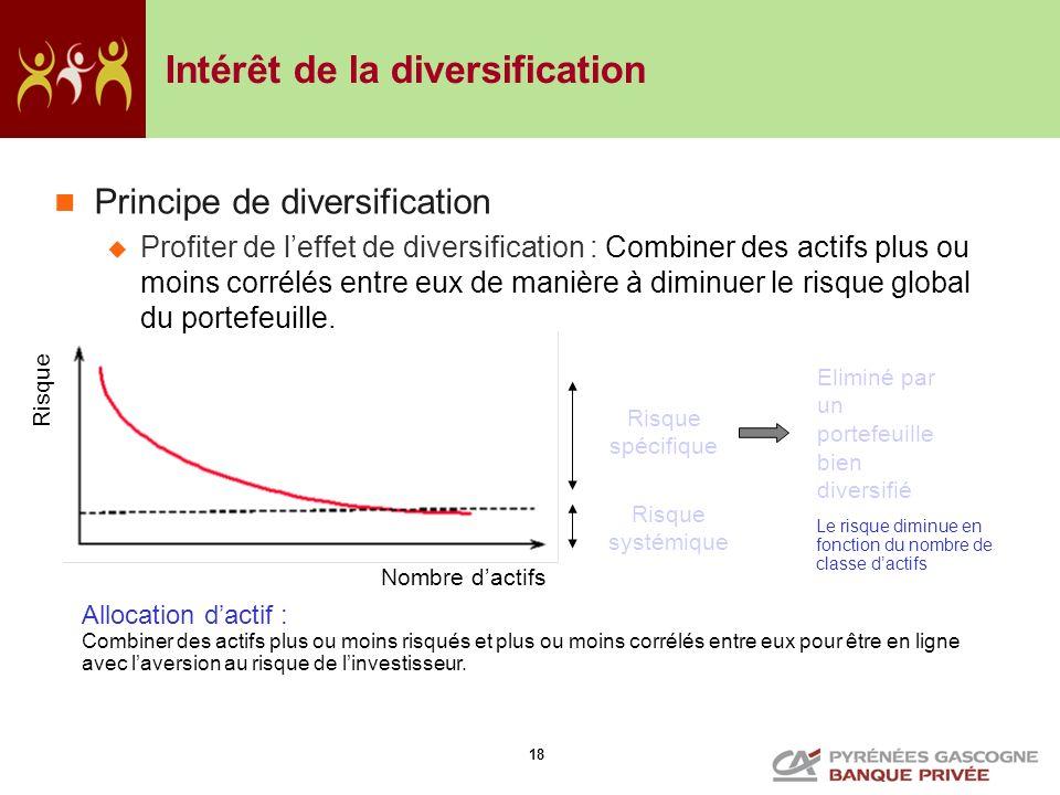 Intérêt de la diversification