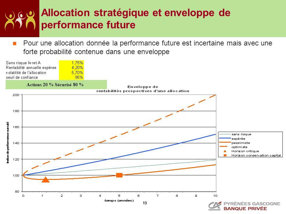 Allocation stratégique et enveloppe de performance future
