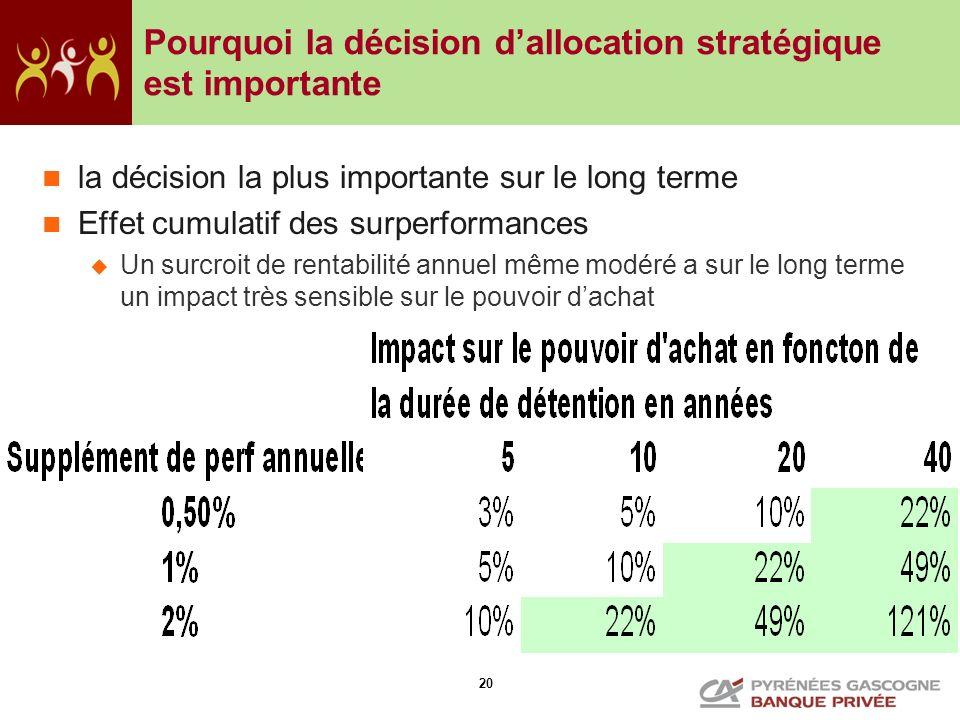 Pourquoi la décision d'allocation stratégique est importante