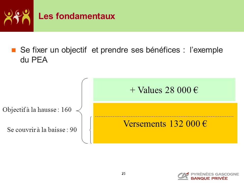 + Values 28 000 € Versements 132 000 € Les fondamentaux