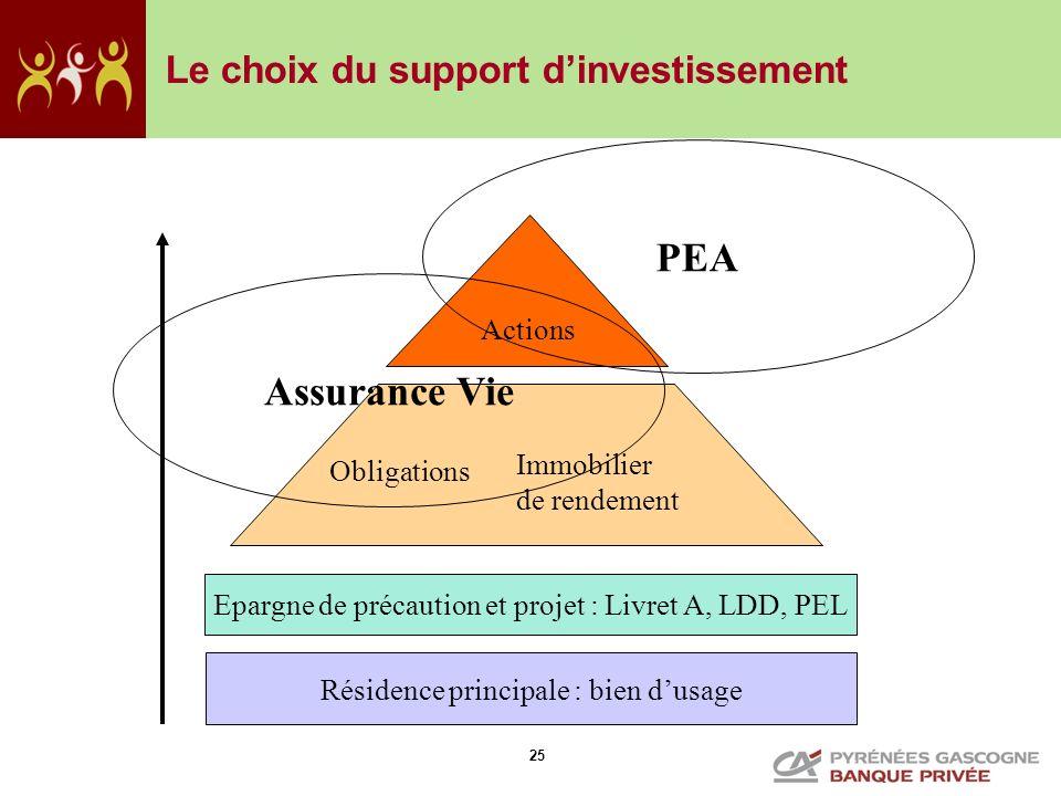 PEA Assurance Vie Le choix du support d'investissement Actions