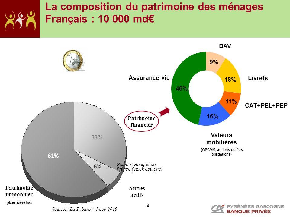 La composition du patrimoine des ménages Français : 10 000 md€
