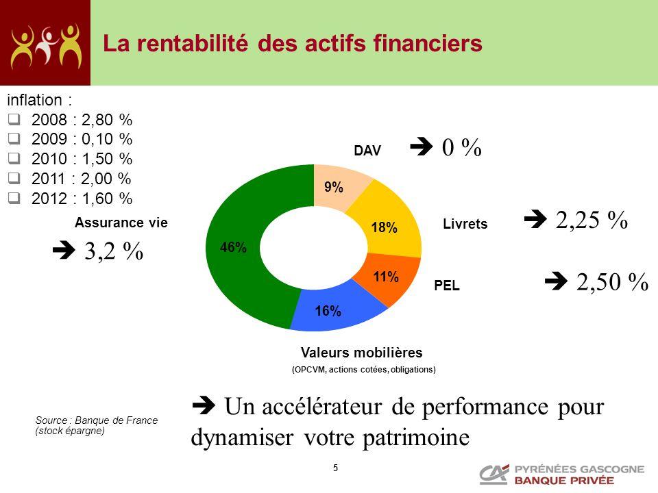 La rentabilité des actifs financiers