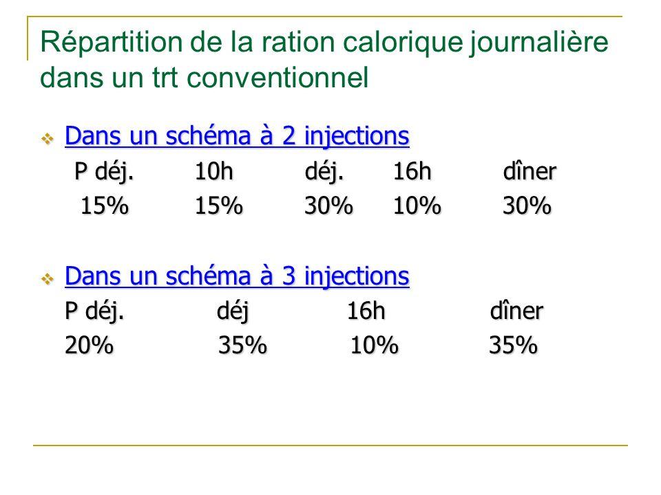 Répartition de la ration calorique journalière dans un trt conventionnel