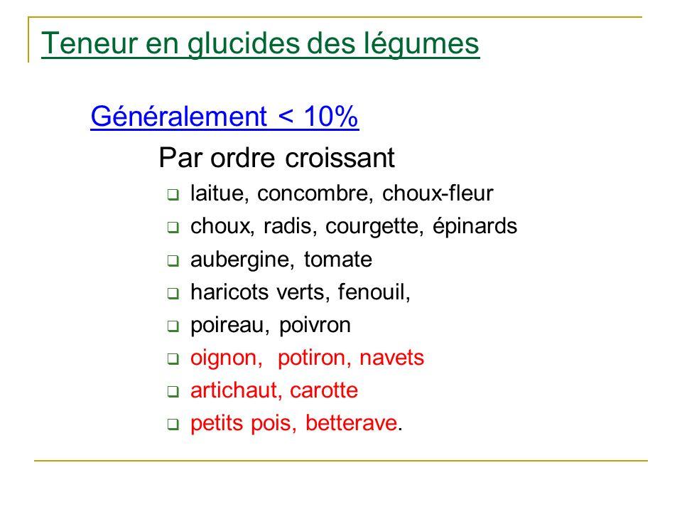 Teneur en glucides des légumes