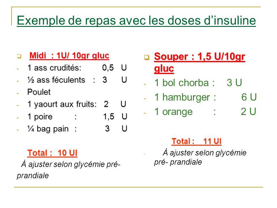 Exemple de repas avec les doses d'insuline