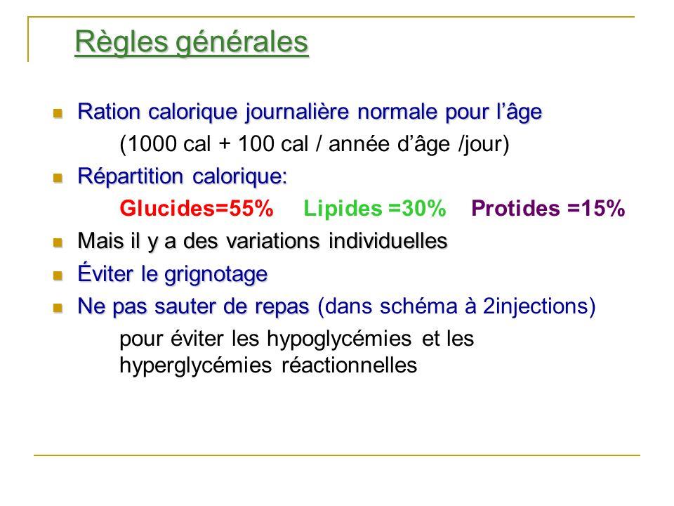 Règles générales Ration calorique journalière normale pour l'âge