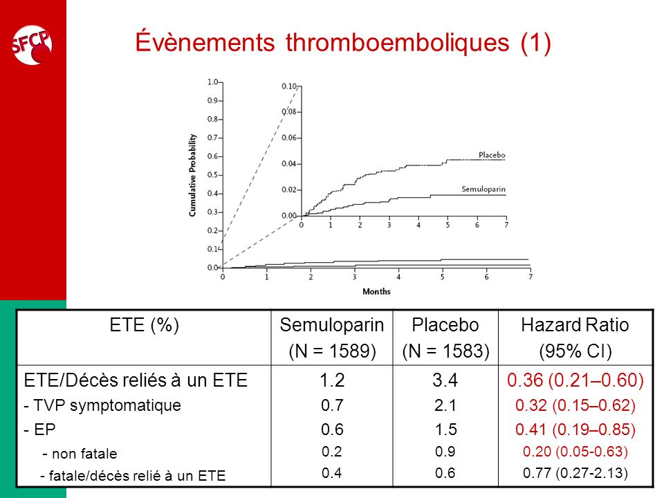 Évènements thromboemboliques (1)
