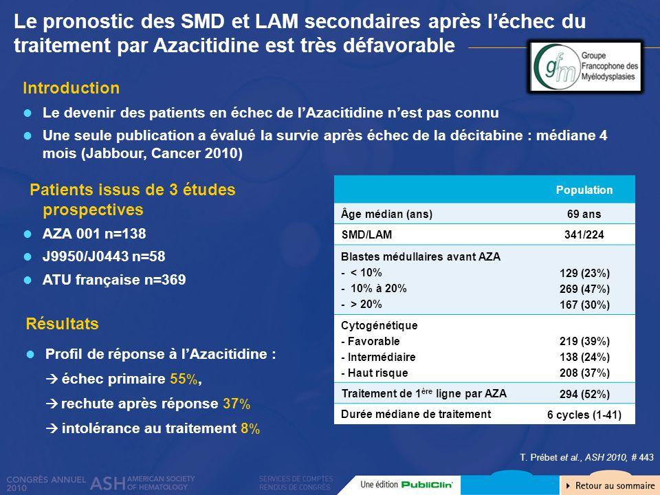 Le pronostic des SMD et LAM secondaires après l'échec du traitement par Azacitidine est très défavorable