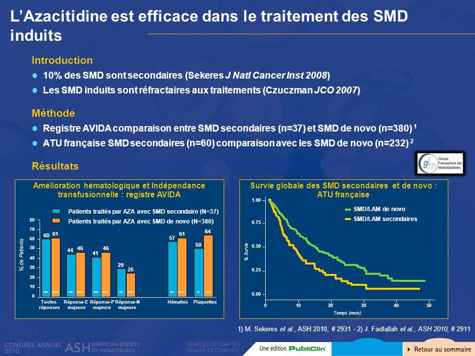 L'Azacitidine est efficace dans le traitement des SMD induits