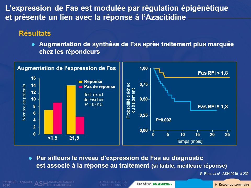 Augmentation de l'expression de Fas