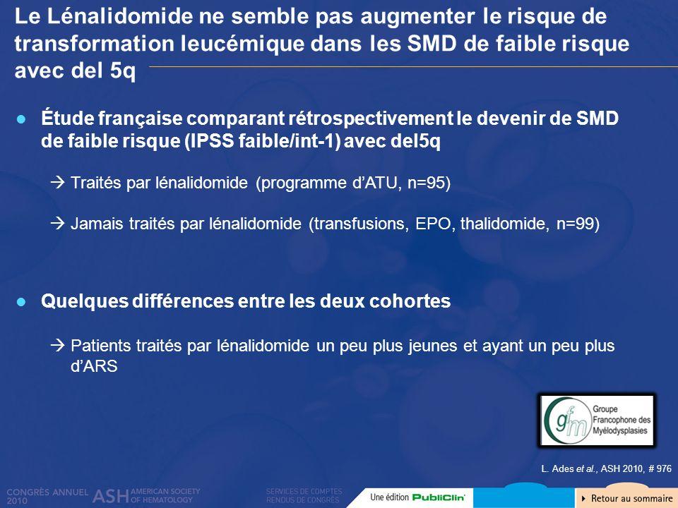 Le Lénalidomide ne semble pas augmenter le risque de transformation leucémique dans les SMD de faible risque avec del 5q