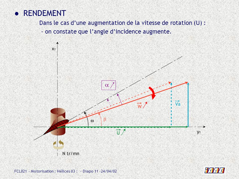 RENDEMENT Dans le cas d'une augmentation de la vitesse de rotation (U) : - on constate que l'angle d'incidence augmente.