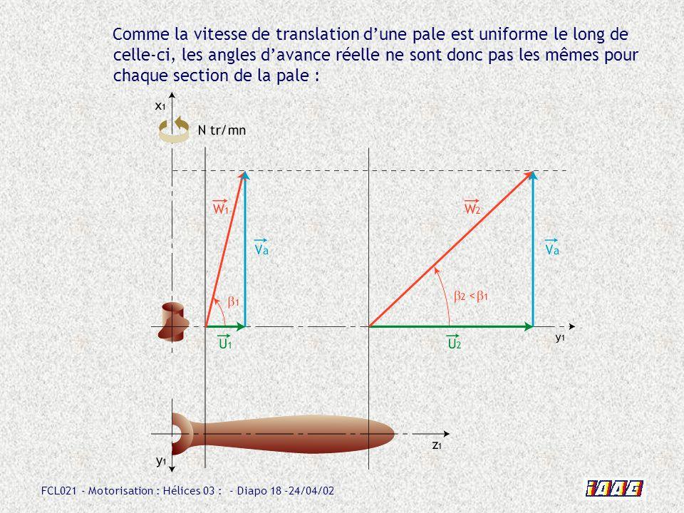 Comme la vitesse de translation d'une pale est uniforme le long de celle-ci, les angles d'avance réelle ne sont donc pas les mêmes pour chaque section de la pale :