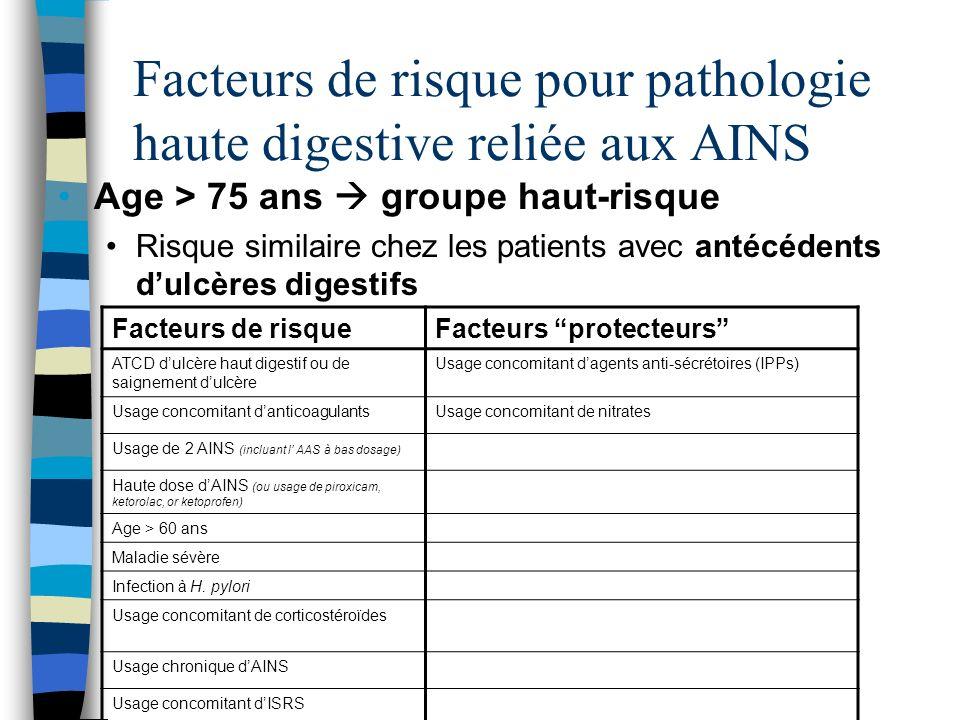 Facteurs de risque pour pathologie haute digestive reliée aux AINS