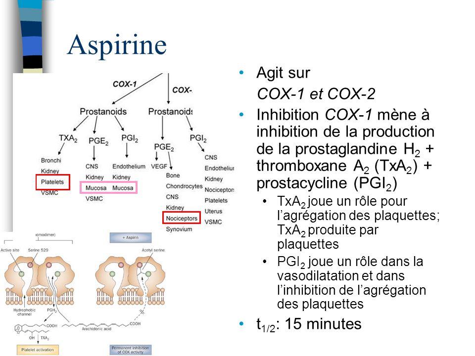 Aspirine Agit sur COX-1 et COX-2