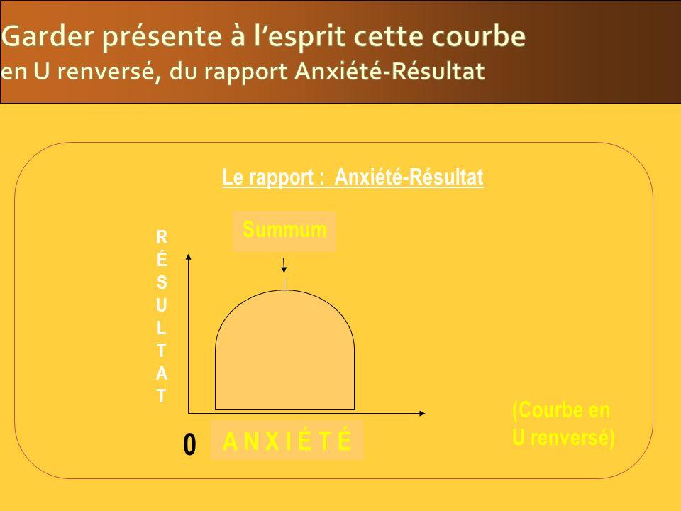 Le rapport : Anxiété-Résultat