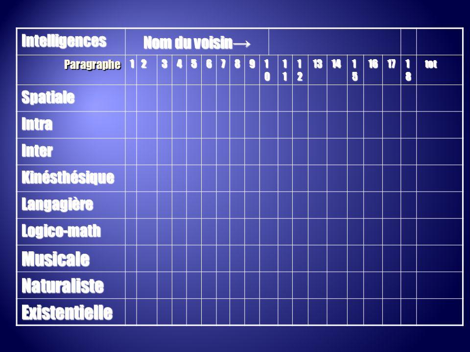 Musicale Naturaliste Existentielle Intelligences Nom du voisin→