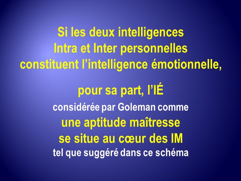Si les deux intelligences Intra et Inter personnelles