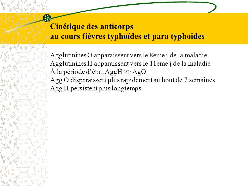 Cinétique des anticorps au cours fièvres typhoïdes et para typhoïdes