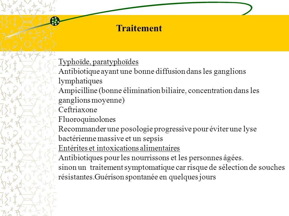 Traitement Typhoïde, paratyphoïdes