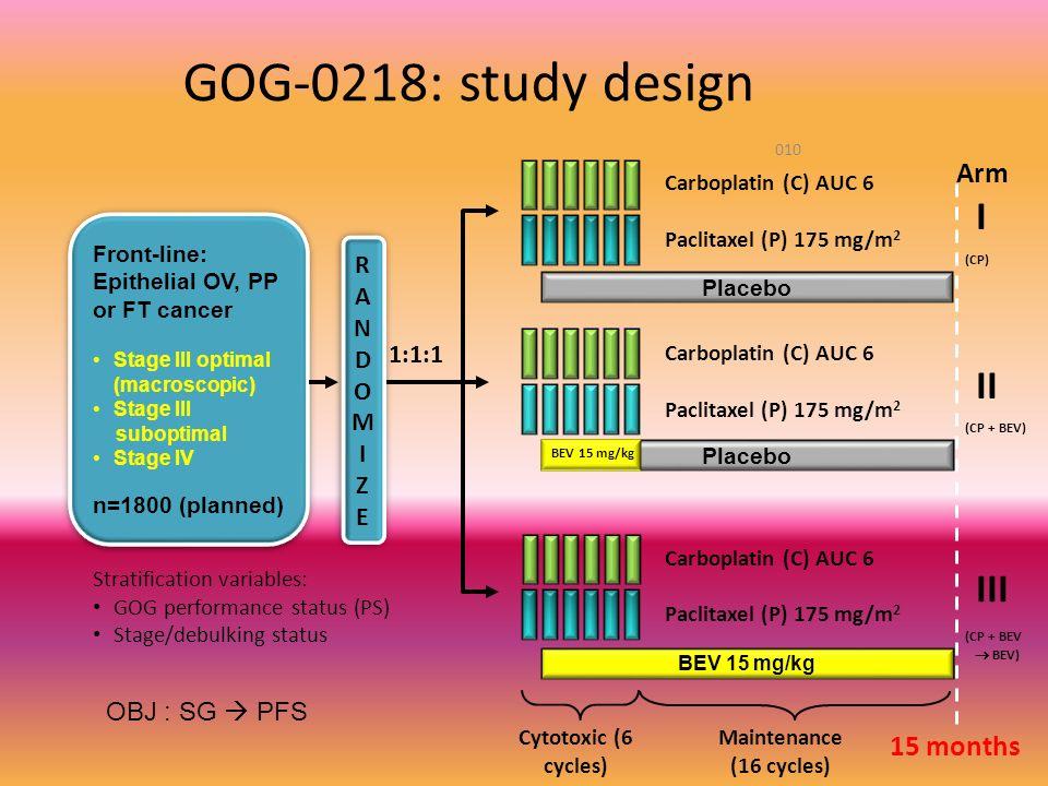 GOG-0218: study design I II III Arm 15 months RANDOM 1:1:1 I Z E