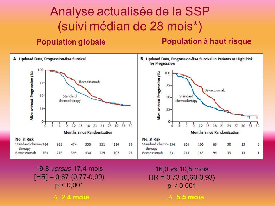 Analyse actualisée de la SSP (suivi médian de 28 mois*)