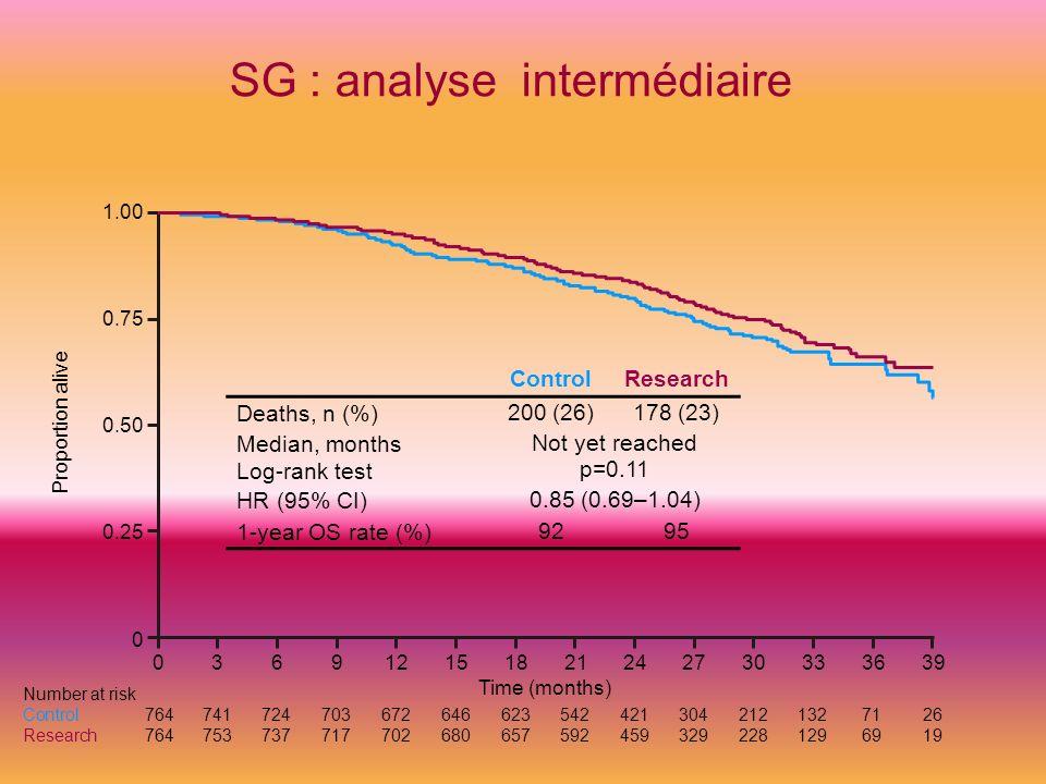 SG : analyse intermédiaire