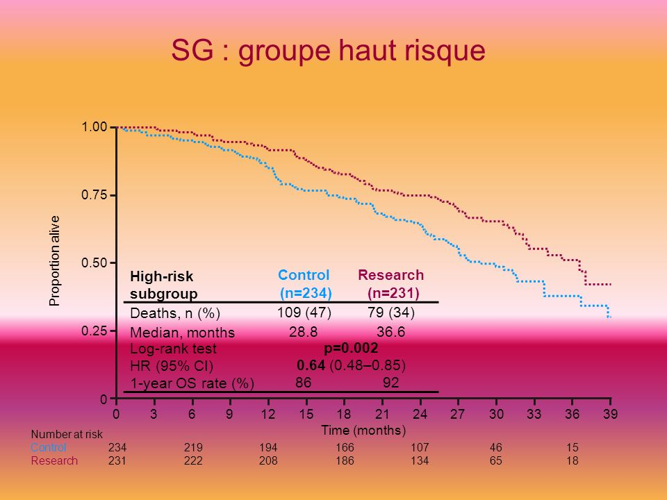 SG : groupe haut risque High-risk subgroup Control (n=234)