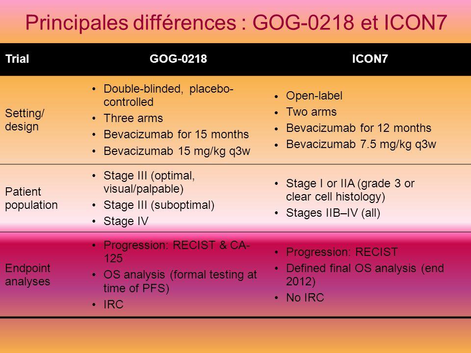 Principales différences : GOG-0218 et ICON7