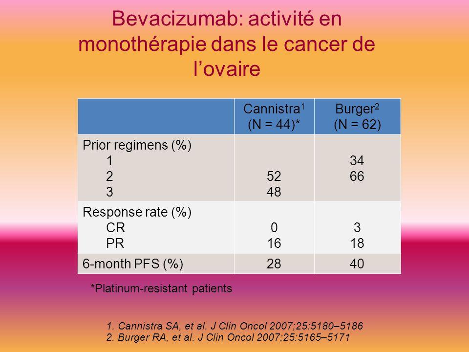 Bevacizumab: activité en monothérapie dans le cancer de l'ovaire