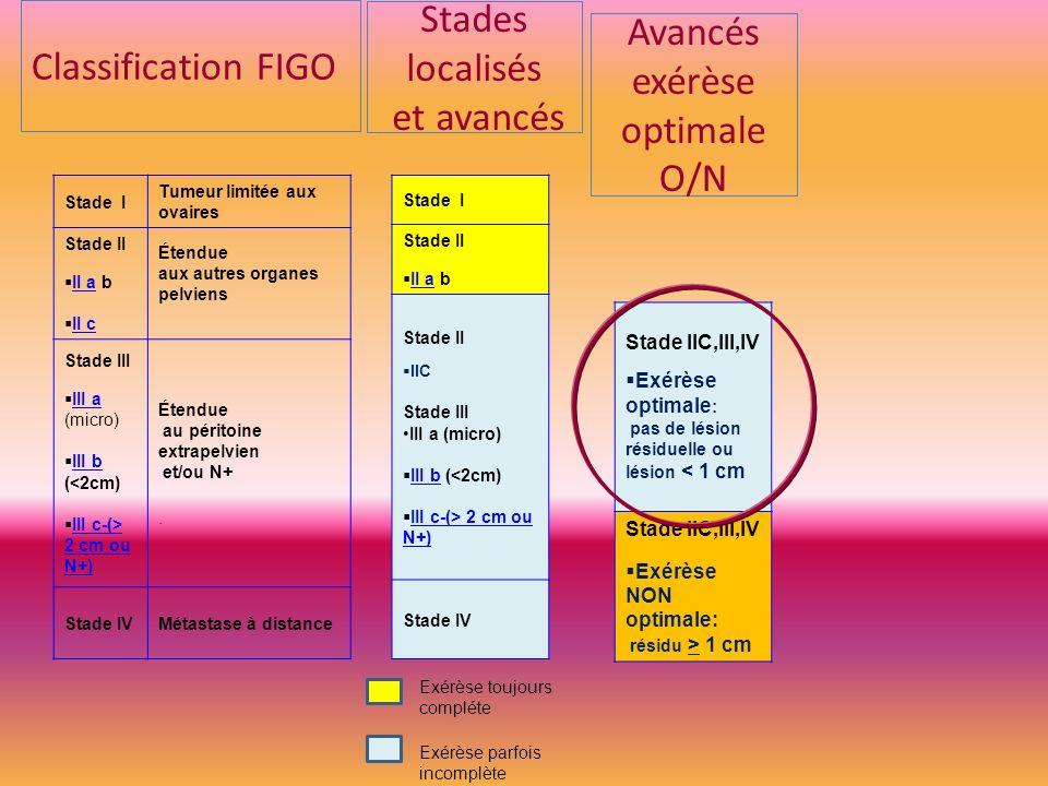 Stades localisés et avancés Avancés exérèse optimale O/N