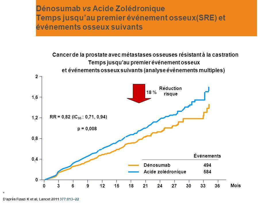 Dénosumab vs Acide Zolédronique Temps jusqu'au premier événement osseux(SRE) et événements osseux suivants